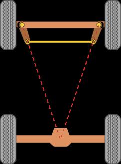 Framhjuls centrum till bakaxelns centrum.