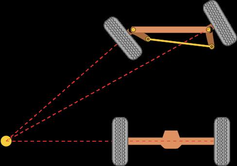 Mindre radie för innerhjulet än ytterhjulet.