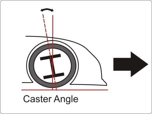Lutningen på rotationsaxeln utgör castervinkeln.